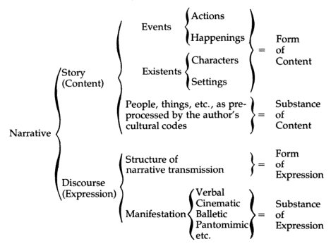Chatmans diagram of narrative (p. 26)