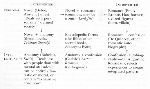 Fryes narrative categories