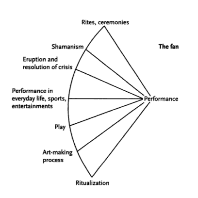 richard schechner essays on performance theory Schechner-richard-ritual-and-performance explore  he used the loop in two essays elaborating his  140802544 richard schechner performance theory.